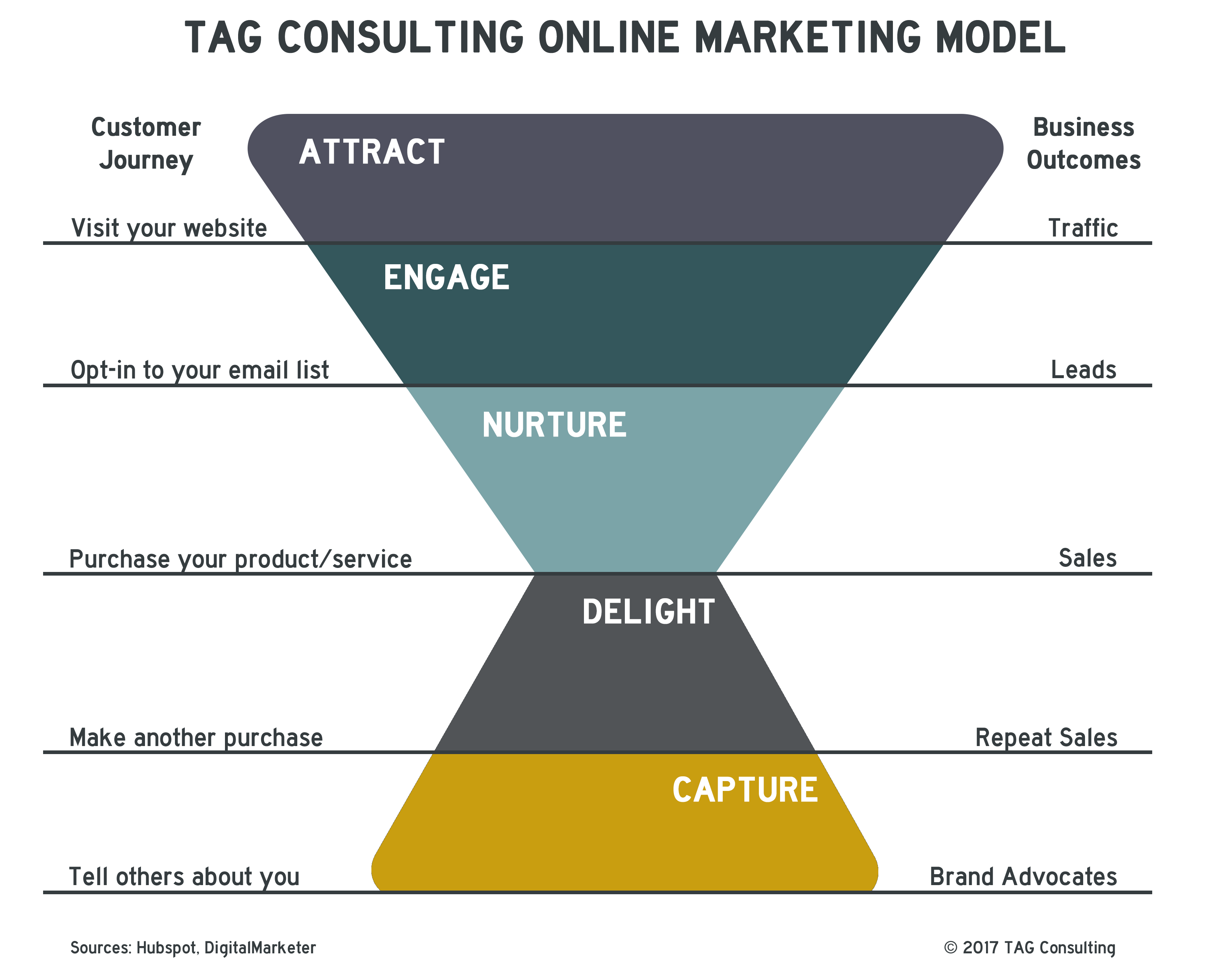 TAG Marketing Model_2.0
